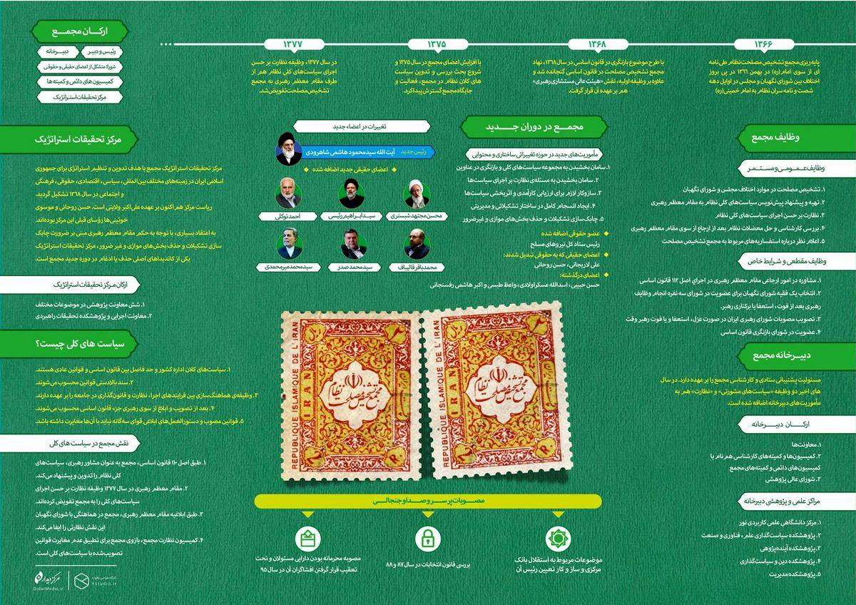 مجمع تشخیص مصلحت نظام از ابتدای شکلگیری تاکنون