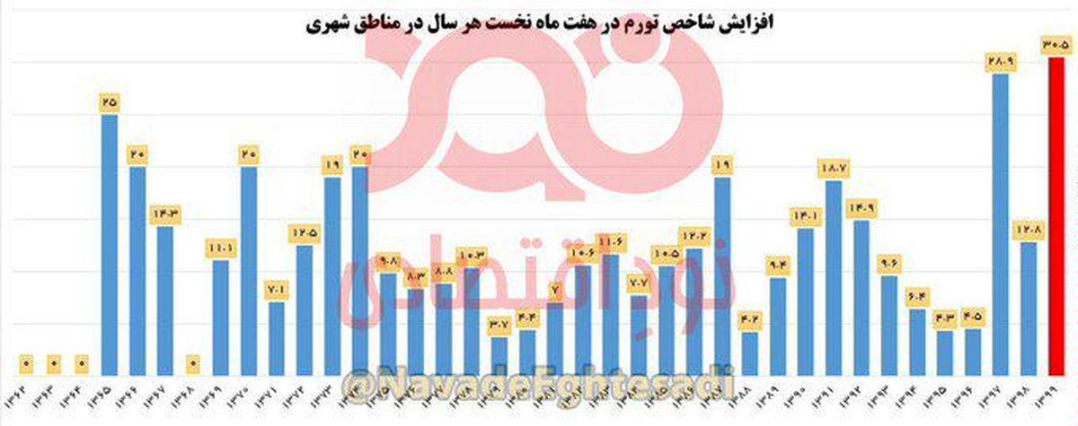 نمودار: رکوردشکنی تاریخی تورم در سال ۹۹